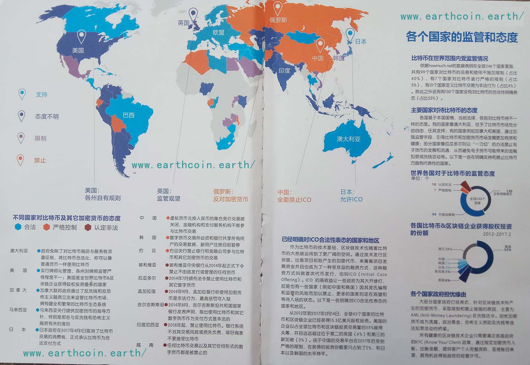 各个国家对比特币地球币的监管和态度2018